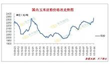 淀粉价格突然猛涨,令市场大吃一惊!